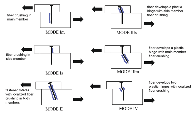 yield modes