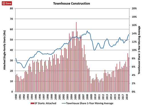 townhome building data