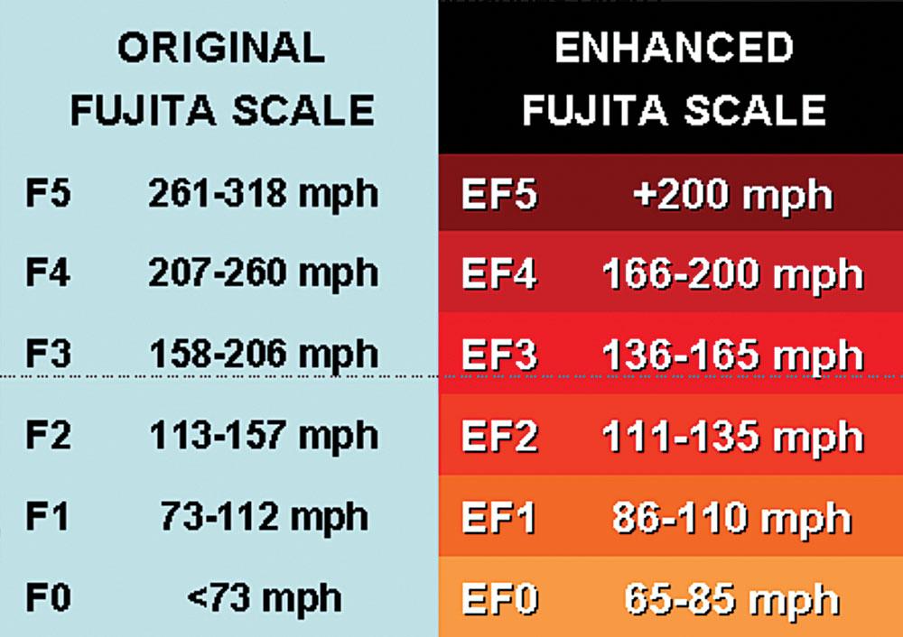 tornado wind scales