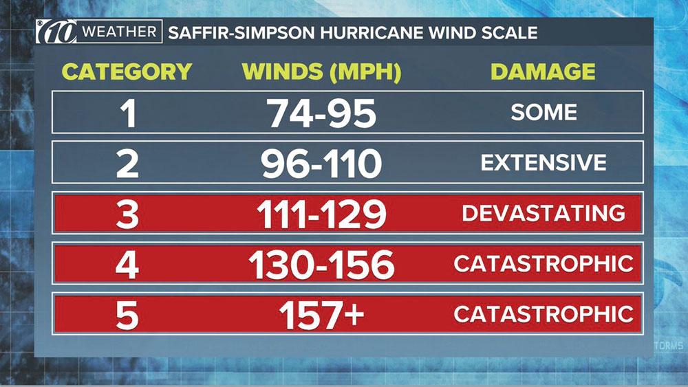 hurricane wind speeds