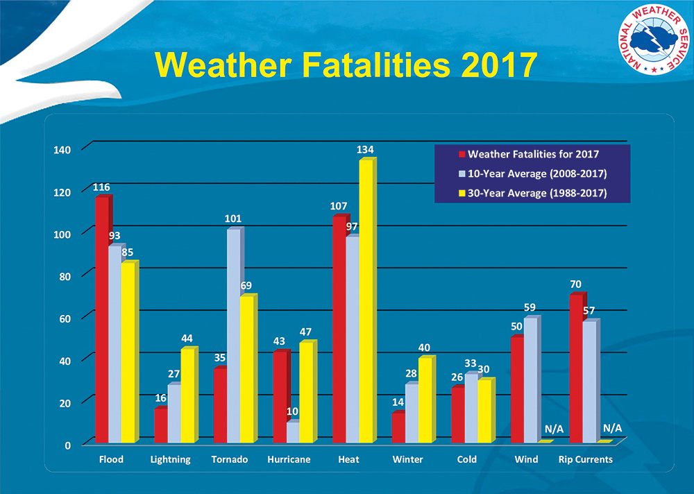 Weather Fatalities graph