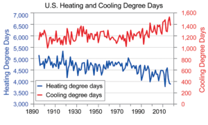 graph of heating and cooling days
