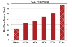 graph showing increase in heat waves