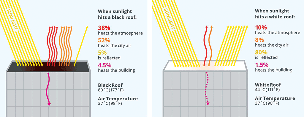 graphic of cool roof effects
