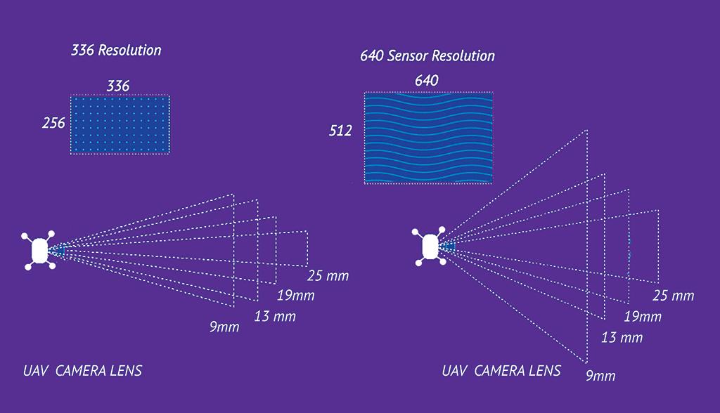 camera focal length comparison